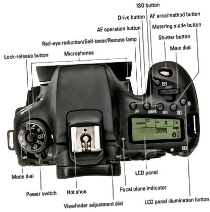kontrol oven på Canon EOS 90D