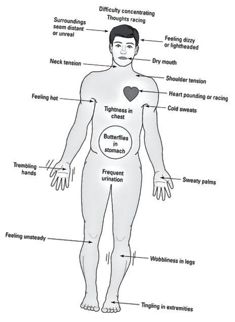 Vanlige fysiske følelser av angst.