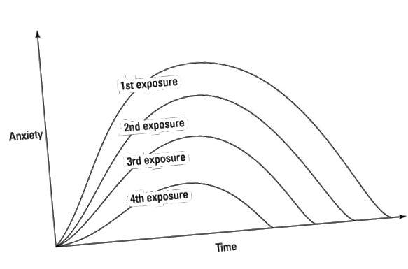 graf over eksponeringsterapi