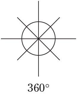 Winkel um Punkt
