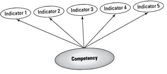 kompetenciák
