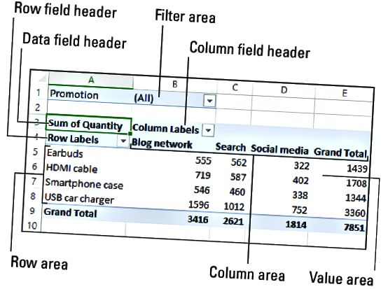 Функции на Excel PivotTable