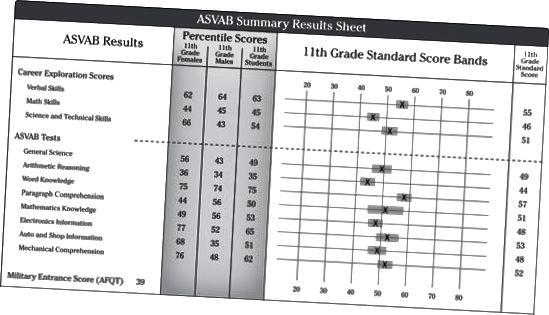 ASVAB poengsumskort for student
