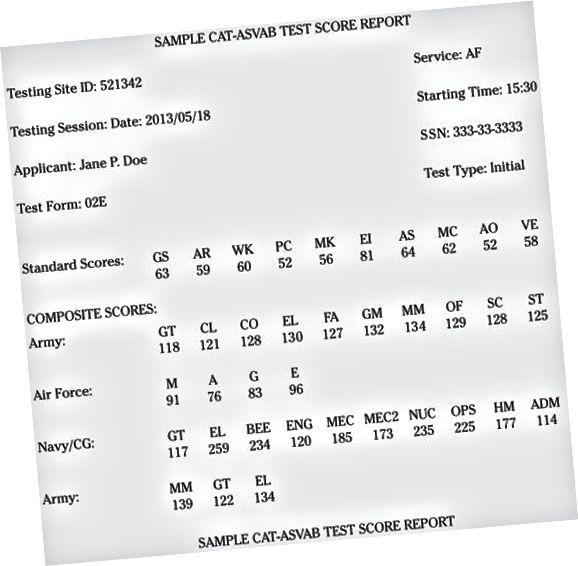 ASVAB score kort