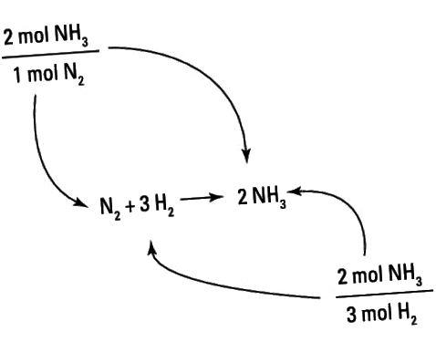 Bygning af muldvarp-molkonverteringsfaktorer fra en afbalanceret ligning.