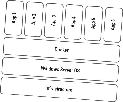 Windows Server 2019 containerarkitektur
