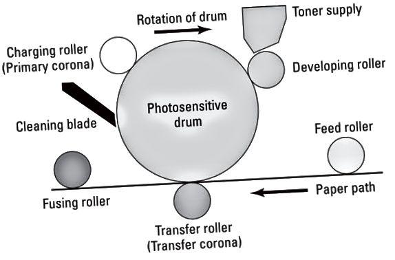 laserprintproces