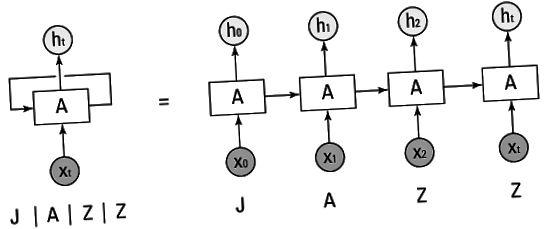 गहरी सीखने और आवर्तक तंत्रिका नेटवर्क