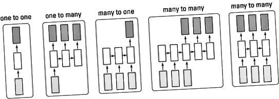 आवर्तक तंत्रिका नेटवर्क इनपुट और आउटपुट