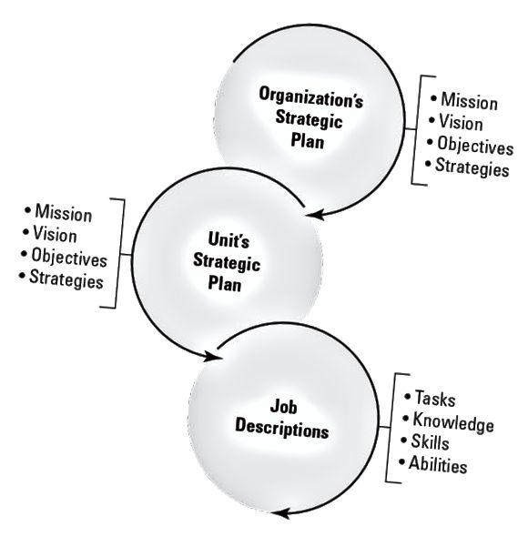 отношения на стратегически план
