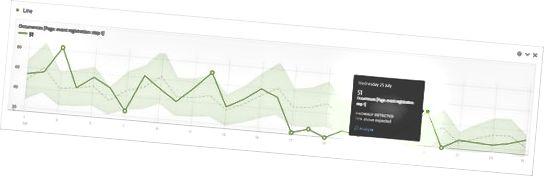 anomali påvisning i Adobe Analytics