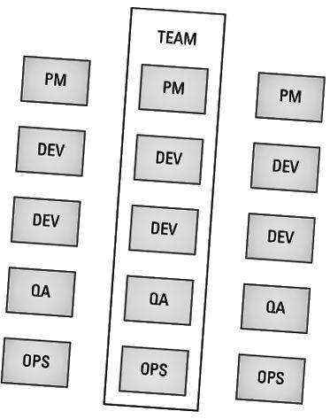 Zespół produktowy DevOps