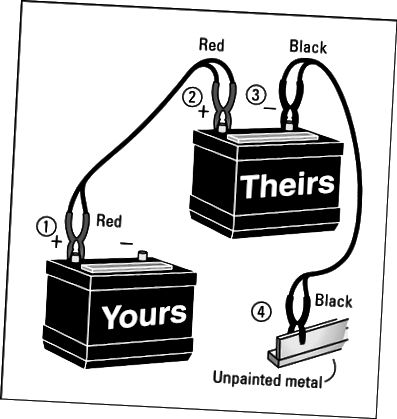 За да скочите стартиране на автомобил, ще трябва да сте сигурни, че свързвате джъмперните кабели в правилния ред.