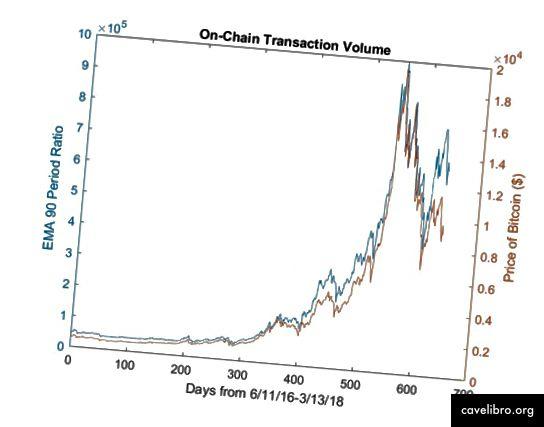 EMA NVT vs. a Bitcoin ára