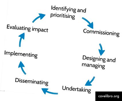 Vključevanje pacientov in javnosti se lahko zgodi v celotnem raziskovalnem ciklu