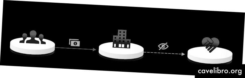الشكل 1: رسم توضيحي لعملية التبرع الحالية
