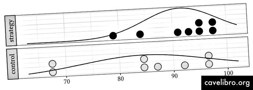 PERFORMANCE SUR MIDTERM: Participants ayant appris la stratégie exécutée sur moy. 7% de mieux et 42% moins de variabilité sur le parcours à mi-parcours.