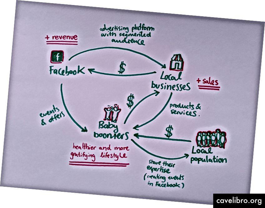 व्यवसाय मॉडल का दृश्य
