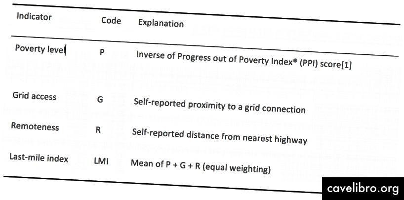 Indice du dernier kilomètre (LMI) et ses indicateurs composantes (Rapport de synthèse, p. 2)