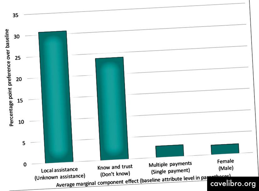 Préférences de vente des clients ruraux (Rapport de synthèse, p. 5)