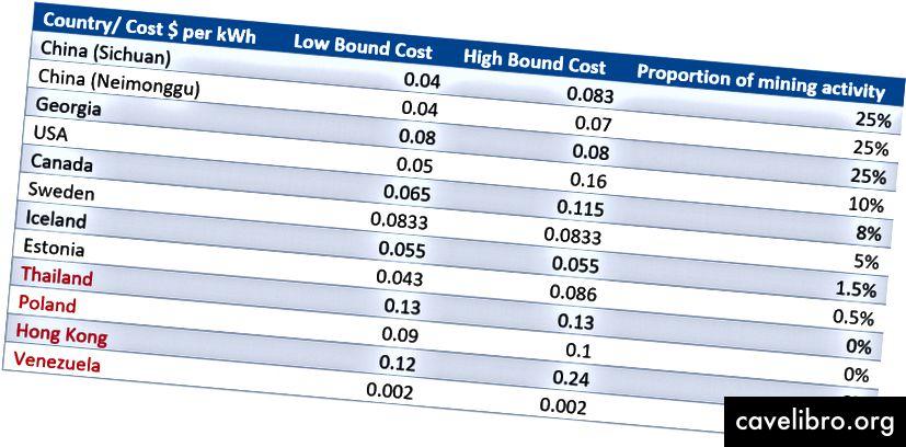 Chi phí điện tính bằng $ / kWh theo quốc gia, xem các liên kết dưới đây trong văn bản và phụ lục cho các nguồn