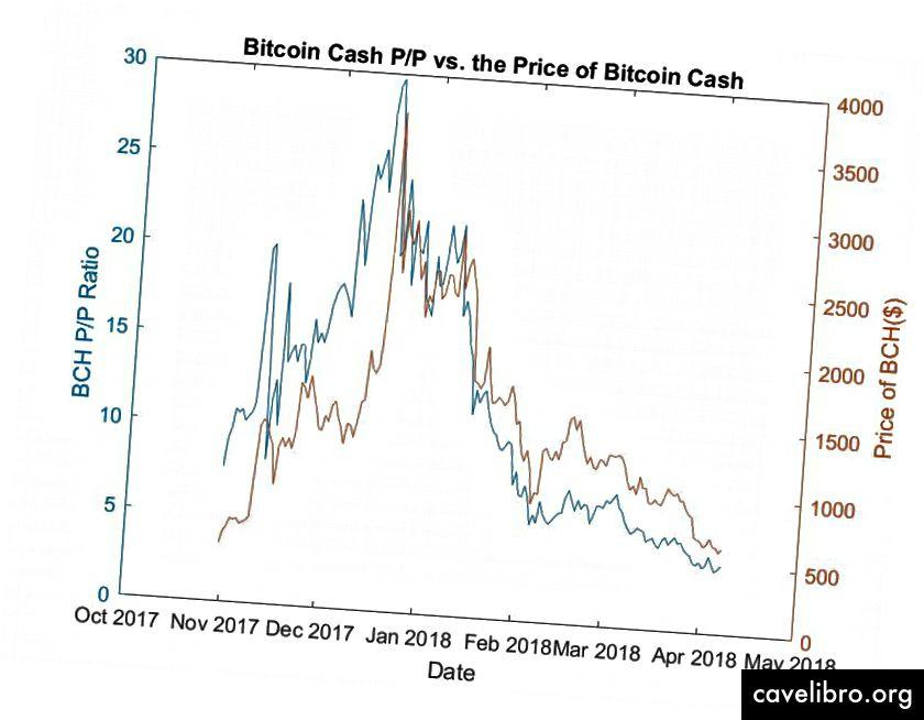 Povijesni P / P za Bitcoin, Litceoin i Bitcoin Cash
