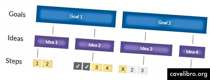 U ovom primjeru tim testira 4 ideje paralelno izvodeći nekoliko korak-projekata, od kojih svaki postupno gradi veću verziju ideje i testira je za veće povjerenje.