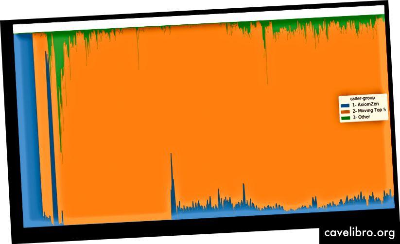चार्ट 2 - लेनदेन के प्रेषक द्वारा समय पर देने के लिए सफल कॉल की संरचना
