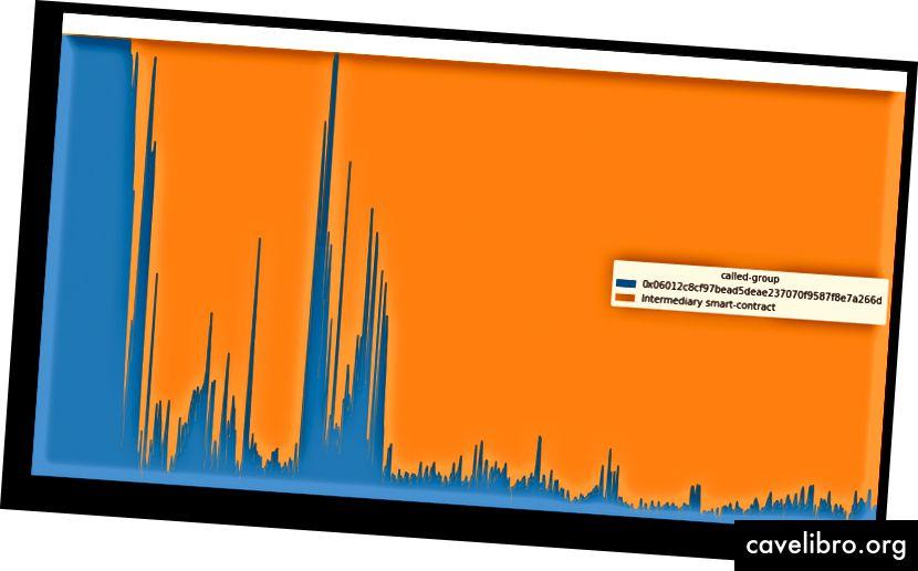 चार्ट 3 - लेन-देन के प्राप्तकर्ता द्वारा समय के साथ देने के लिए सफल कॉल की संरचना