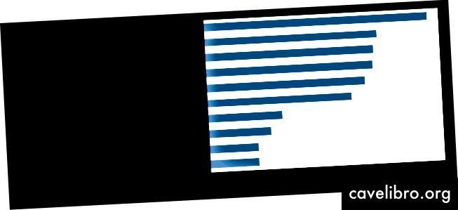 चार्ट 5 - 2018 के शीर्ष 10 क्रिप्टोकरेंसी के राजस्व