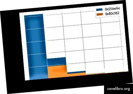 चार्ट 9 - खातों के लेनदेन का हिस्टोग्राम 0x05be6e और 0x80cfd2, जन्म लेने वाले बच्चों की संख्या से