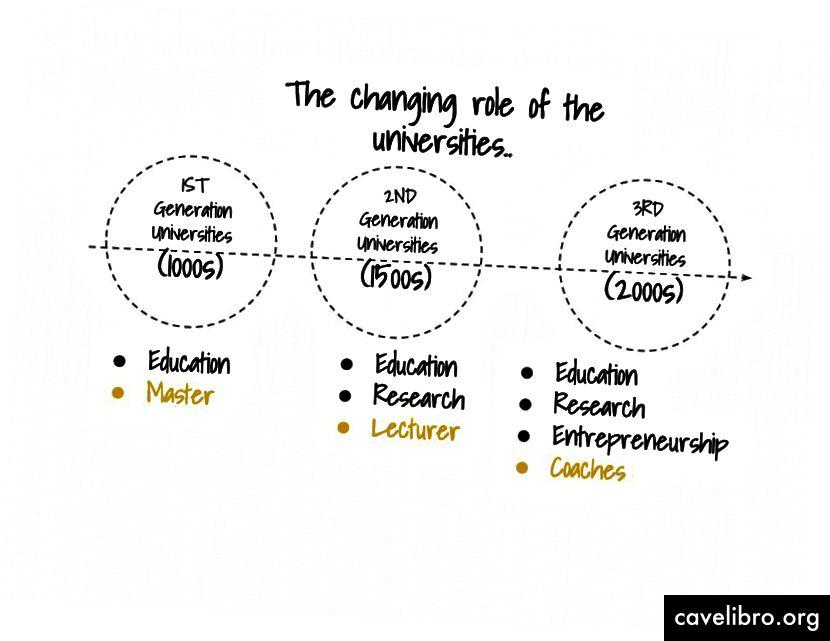 Promjenjiva uloga sveučilišta.