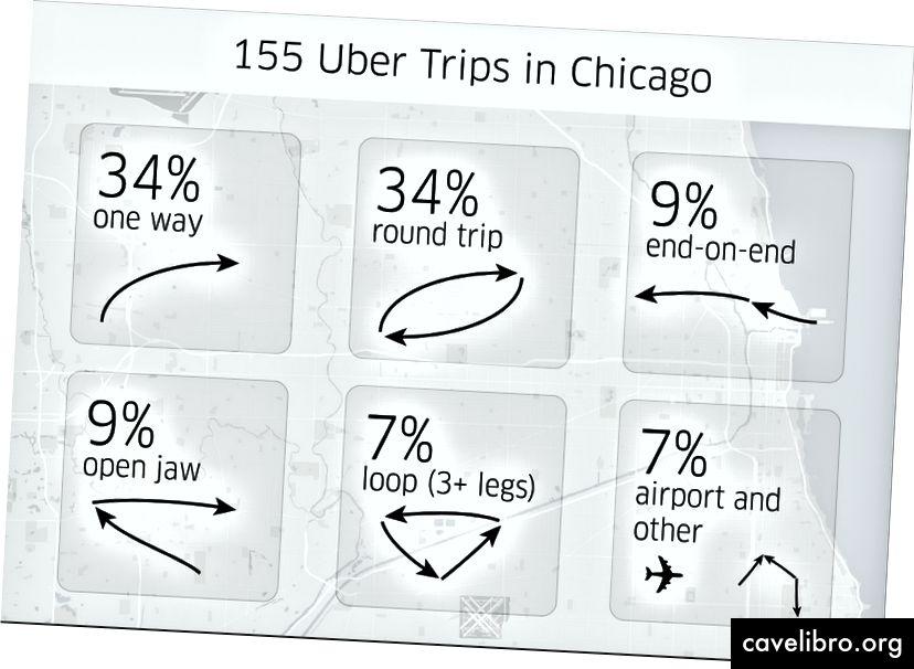 शिकागो में 100 राइडर-दिनों के डेटा के दृश्य निरीक्षण से उभरी उबेर यात्रा के प्रकारों की वर्गीकरण के साथ-साथ प्रत्येक श्रेणी में आने वाली यात्राओं का प्रतिशत।