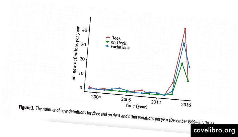 Slika iz članka Urban Dictionary pokazuje kako broj novih definicija varijacija