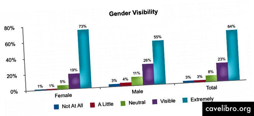 73% des femmes (69/94) ont déclaré que leur sexe était «extrêmement» visible pour les adeptes, contre 55% des hommes (50/91).