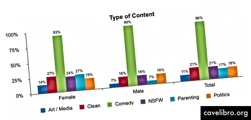96% des personnes (179/187) décriraient leur compte comme étant basé sur la comédie. Les femmes sont plus susceptibles que les hommes d'être associées à toutes les autres formes de contenu (Art / Media, Clean, NSFW, Parenting, Politics).