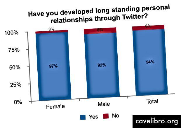 94% लोगों (176/187) ने ट्विटर के माध्यम से लंबे समय से व्यक्तिगत संबंधों को विकसित किया है। यह पुरुषों (92%) और महिलाओं (97%) के बीच सुसंगत है।