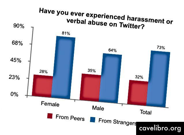 76% des personnes (142/187) ont été harcelées sur Twitter. Les femmes sont plus susceptibles d'avoir subi du harcèlement (82%) que les hommes (69%). Les hommes ont rapporté plus de harcèlement de leurs pairs (35%) que des femmes (28%), tandis que les femmes (81%) étaient beaucoup plus susceptibles que les hommes (64%) de se faire harceler par des étrangers.