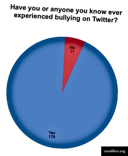 45% des personnes interrogées déclarent avoir été victimes d'intimidation sur Twitter. Ceci est assez cohérent entre les sexes (50% de femmes, 41% d'hommes). L'intimidation est plus susceptible de provenir d'étrangers (39%) que de pairs (22%). 94% (176/187) des personnes interrogées déclarent avoir déjà été victimes d'intimidation sur Twitter ou connaître quelqu'un qui en a été victime.