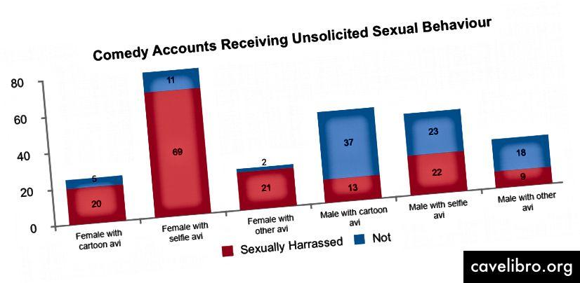 49% पुरुषों की तुलना में 86% महिलाएं जो सेल्फी अवतार का उपयोग करती हैं, उन्हें अवांछित यौन ध्यान का अनुभव हुआ। हालांकि, गैर-सेल्फी अवतारों का उपयोग करने वाली 86% महिलाओं ने सिर्फ 28% पुरुषों की तुलना में अवांछित यौन ध्यान प्राप्त किया।