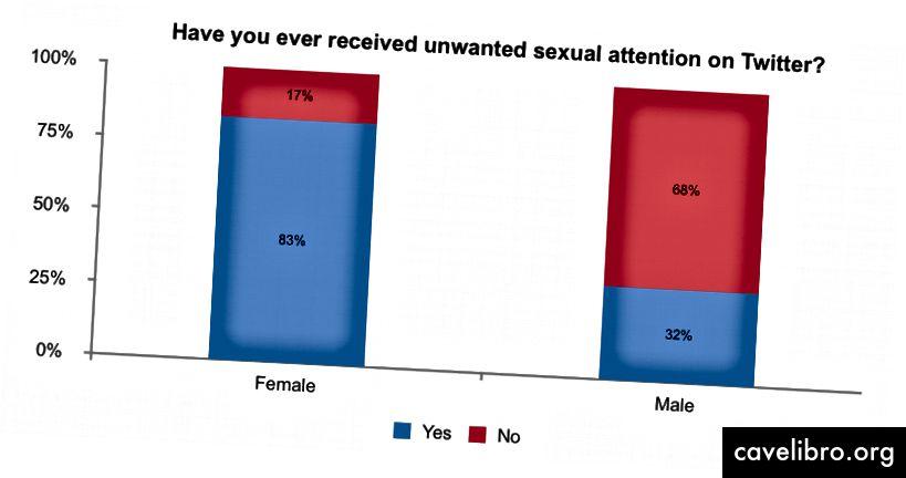 83% महिलाओं का कहना है कि उन्होंने 32% पुरुषों की तुलना में ट्विटर पर अवांछित यौन ध्यान के किसी न किसी रूप का अनुभव किया है।