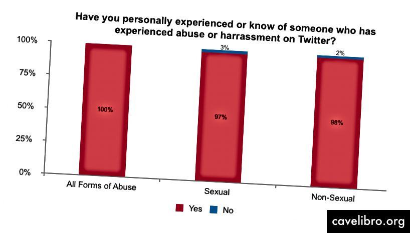 Personne dans la communauté des blagues Twitter n'a subi aucune forme de harcèlement, que ce soit personnellement ou via un pair. 2% des personnes n'avaient jamais été victimes d'abus non sexuel (abus verbal, harcèlement, intimidation) et 3% n'avaient eu aucune expérience de comportement sexuel non sollicité (attention sexuelle non désirée, comportement sexuellement menaçant).