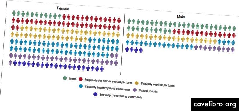 यह चार्ट प्रत्येक प्रकार के अवांछित व्यवहार को प्राप्त करने वाले व्यक्तियों की संख्या दर्शाता है। यदि किसी व्यक्ति ने कई प्रकार के व्यवहारों का अनुभव किया है तो उन्हें कई बार शामिल किया जाता है।