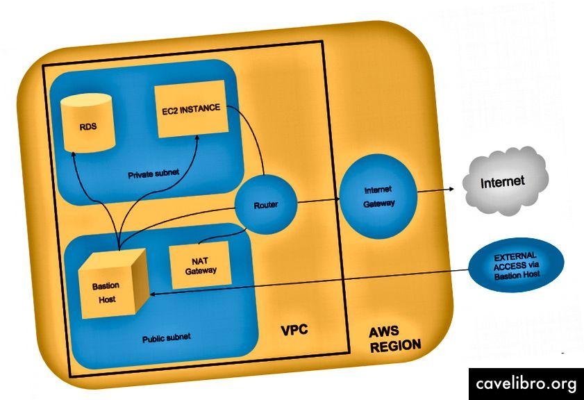 Fig. 1: Représentation de l'infrastructure VPC