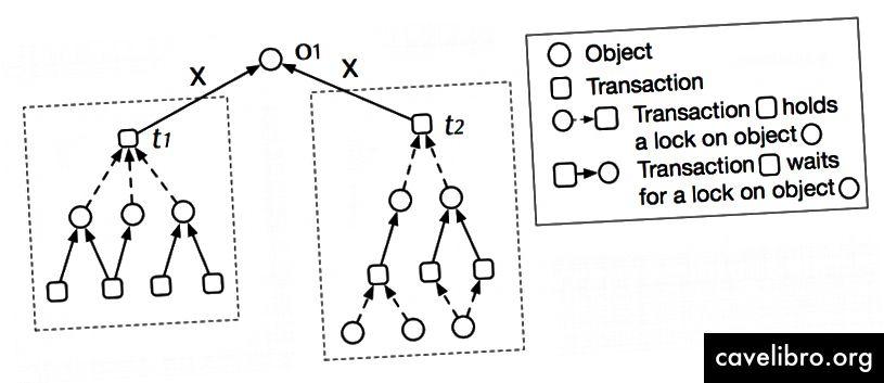 Raspored svjesnih ograničenja i ograničenja: Dodjeljivanje zaključavanja na O1 do t1 omogućava više paralelizma (smanjuje više kontroverze) nego dodijelivanje t2