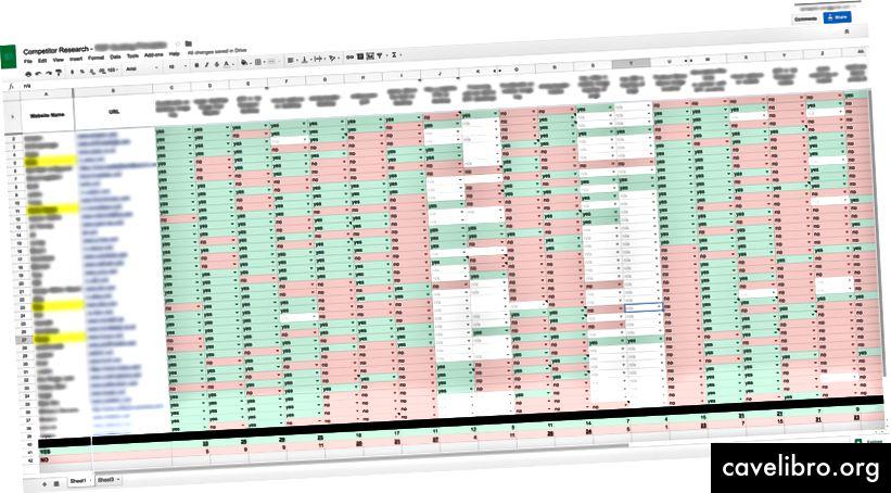 Dans cet exemple, chaque ligne correspond à un site inclus dans l'analyse de la concurrence et chaque colonne représente une fonctionnalité ou un élément spécifique que je recherche. Je marque chaque site comme un