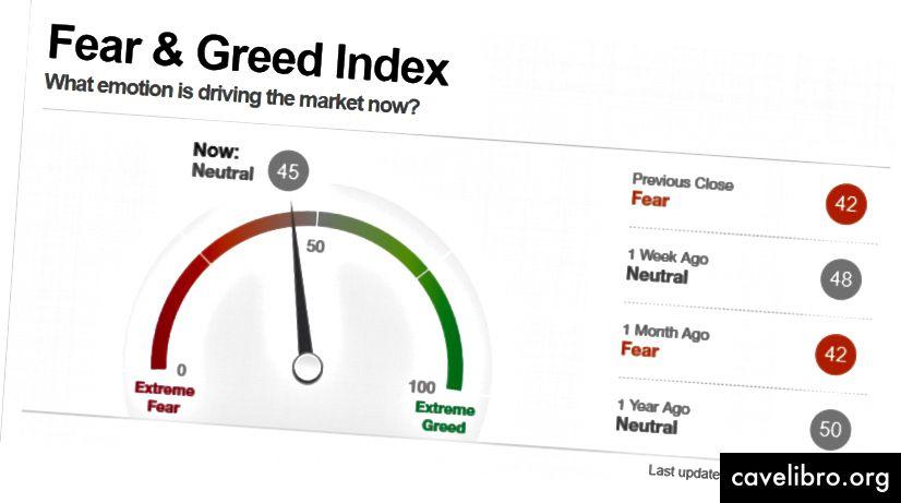 """CNN Money's Fear & Greed"" akcijų indeksas"