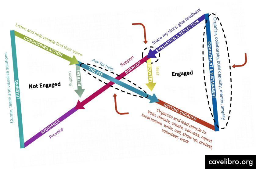 Građanski angažman vođen vezama.