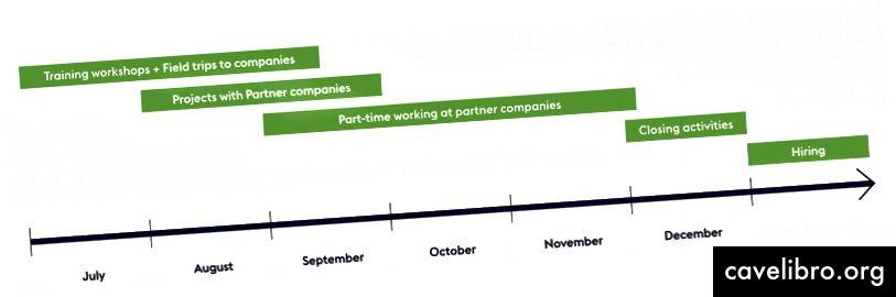 TNDS भर्ती कार्यक्रम में चरणों का टूटना।