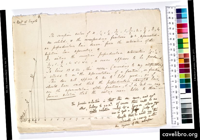 Note mathématique d'Ada Lovelace, avec des annotations d'Augustus De Morgan, 1840 © Oxford, Bodleian Library, Dep. Lovelace Byron 170, fol. 11r.